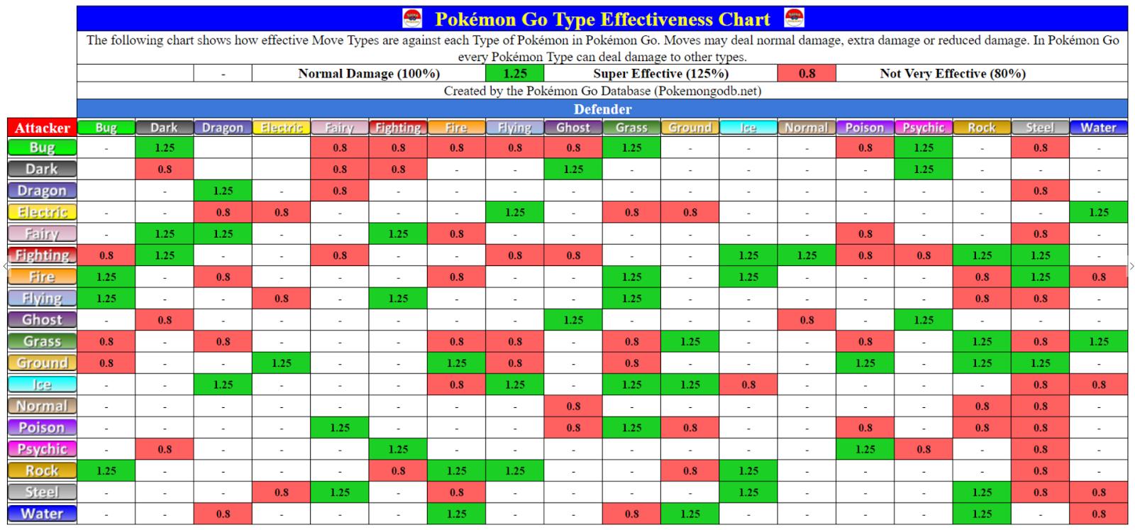 Pokemon Go Type Effectiveness Chart Large