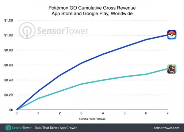 pokemon-go-1-billion-revenue