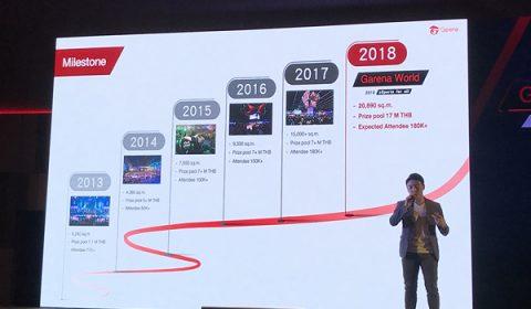 แถลงข่าวมหกรรมเกมส์ และ อีสปอร์ตที่ใหญ่ที่สุดในภูมิภาคเอเชียตะวันออกเฉียงใต้Garena World งานแข่ง กิจกรรม ของแจกจัดเต็ม