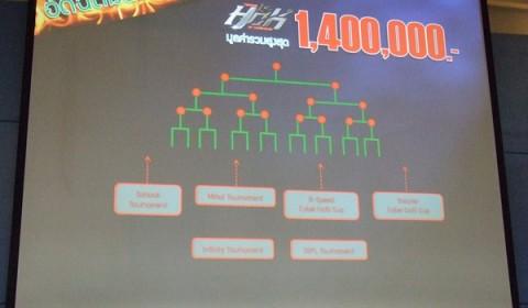 HOK เปิดผังจัดแข่งตลอดปี พร้อมอัดฉีดเงินรางวัล 1.4 ล้านบาท