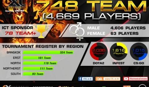 แรงจริง มันส์จริง ด้วยยอดสมัครล้นทะลัก สูงกว่า 748 ทีม!! EXL 2015 Presented by UNITRY