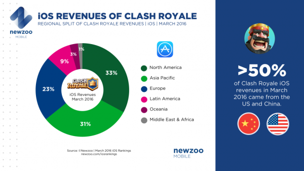 Clash_Royale_iOS_Revenue
