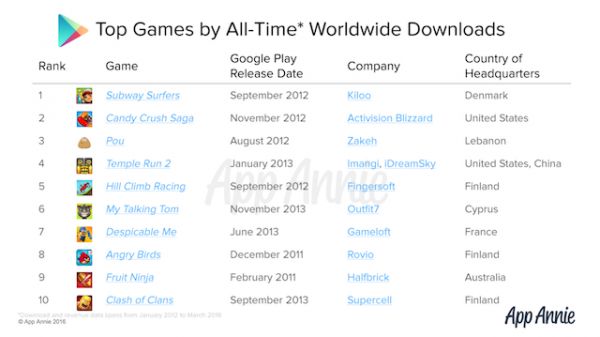 Top-Google-Play-Apps-Downloads