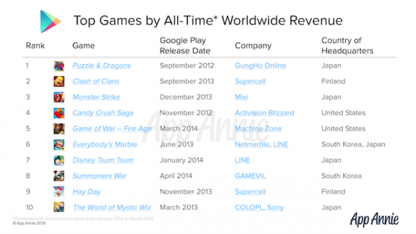 Top-Google-Play-Revenue