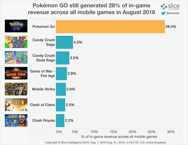 pokemon-go-profit_2