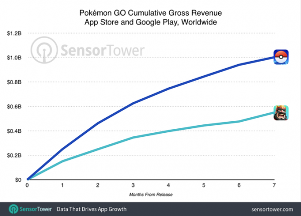 pokemon-go-1-billion-revenue