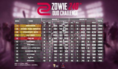DeathZone จาก GLP เปิดหัวเข้าวิน คว้าแชมป์วันแรก ZOWIE 240 Hz DUO CHALLENGE Season 2